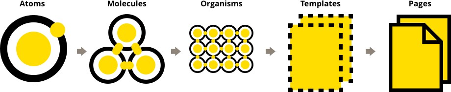 Atomic Design Stages